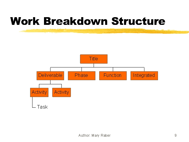 family vacation work breakdown structure Work breakdown structure a work breakdown structure (wbs) is a decomposition of all the work necessary to complete a project a wbs is arranged in.